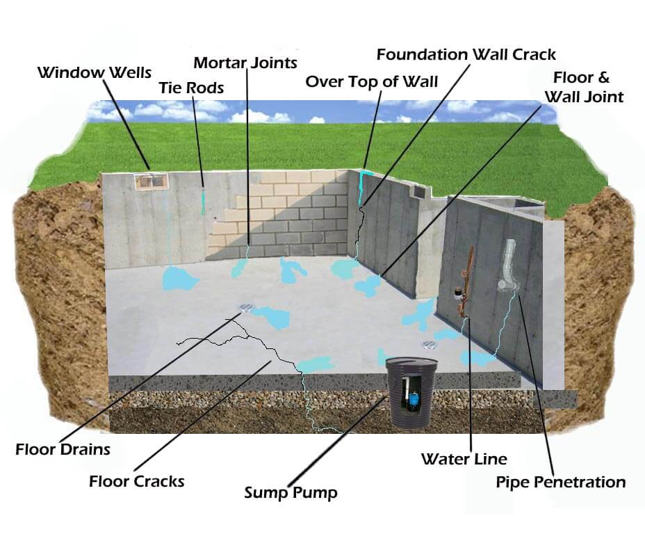 Everything You Need To Know About Basement Leak Repair In